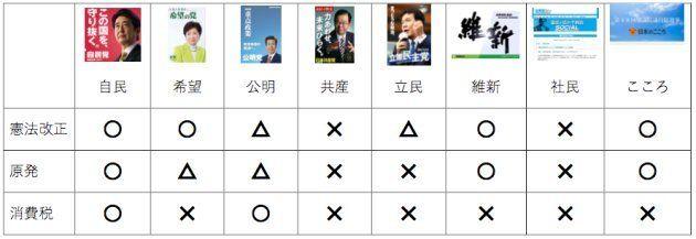 主要8党の衆院選公約。○=賛成、△=慎重、×=反対