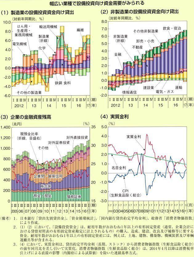 金融の役割再び -平成29年度版「経済財政白書」を参考に-