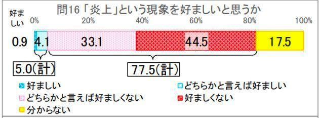 平成28年度「国語に関する世論調査」の結果について
