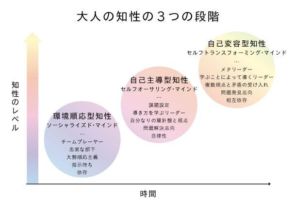 サイボウズ式:成長を強いるのではなく、「発達」する状態を提供できる組織は変化に強い──サイボウズ