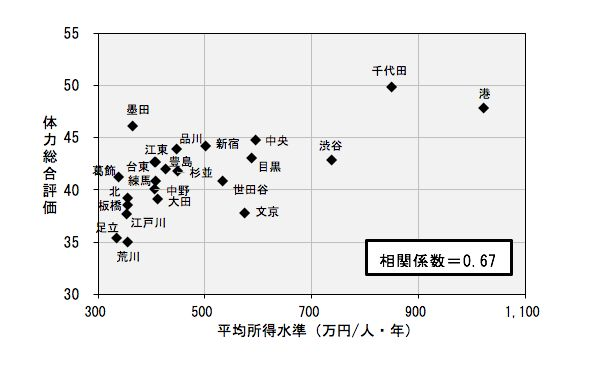 出所:体力総合評価は、「東京都児童・生徒体力・運動能力、生活・運動習慣等調査報告書」(東京都教育委員会)による2016年度値