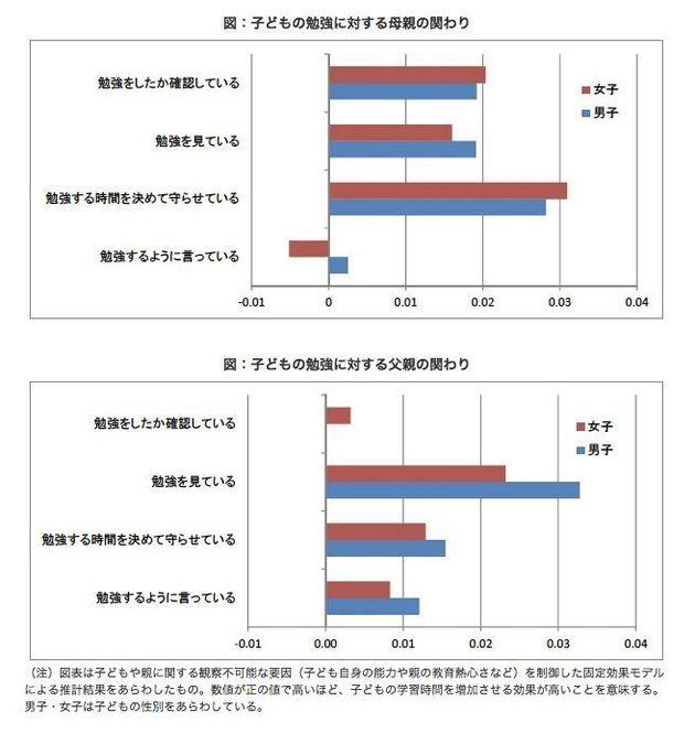「じつは学歴で年収は変わらない」日本の教育を変えるエビデンス・ベーストとは?