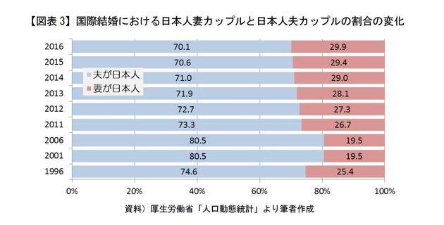 日本国内における「国際結婚・この20年の推移」-未婚化社会データ考察-「その先に在る運命の人」:研究員の眼