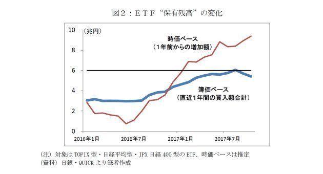日銀ETF 予算消化の「買入増額」はあるか:研究員の眼