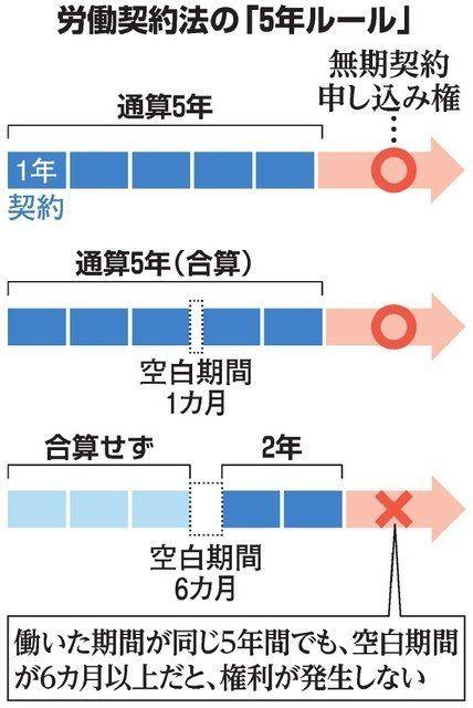 労働契約法の「5年ルール」