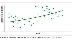 医療における規模の経済性-患者が増えると平均費用が増す?:研究員の眼