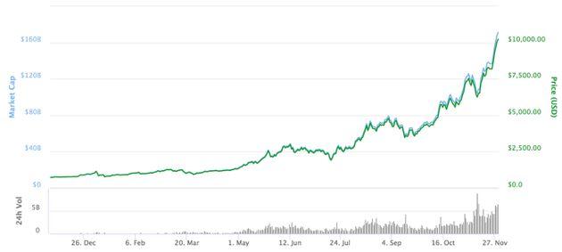 過去1年間のビットコインの値動き(出典:coinmarketcap.com)
