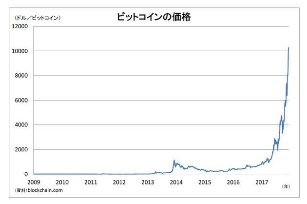 ビットコイン1万ドル台に~既存市場を揺るがす恐れも:エコノミストの眼