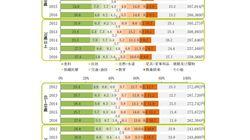 高齢世帯における消費の状況-支出の内訳から考える高齢世帯における生活の変化:研究員の眼
