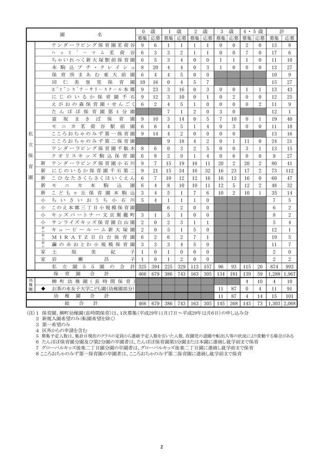 文京区平成30年度4月保育園等入園時の応募状況