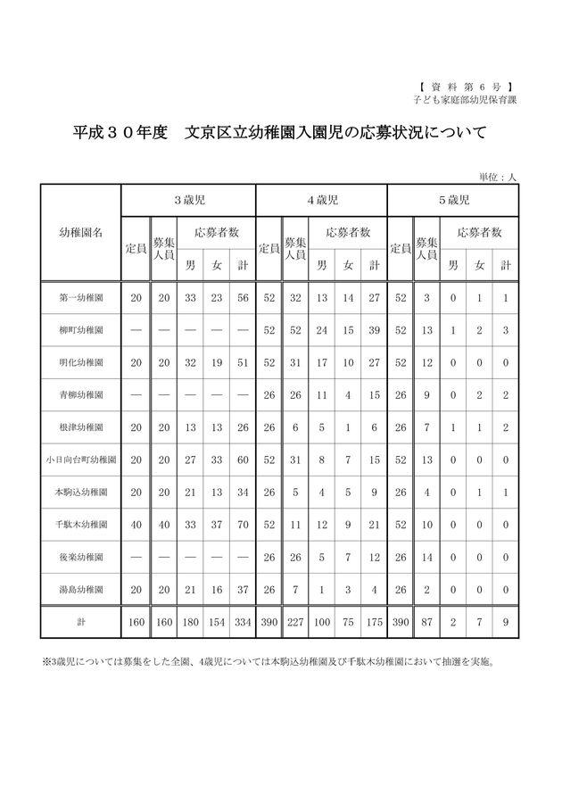 平成30年度文京区立幼稚園入園児の応募状況について