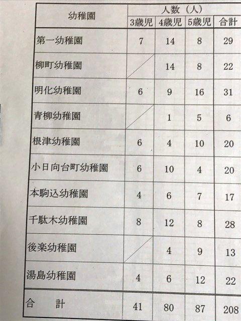 文京区立幼稚園の預かり保育を利用する児童数