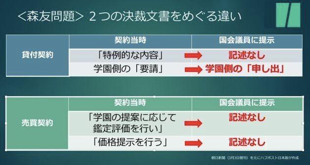 森友学園めぐり財務省が公文書改ざんか 朝日新聞が報道、どんな内容だった?