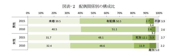 未婚率は本当に上昇していないのか?:研究員の眼