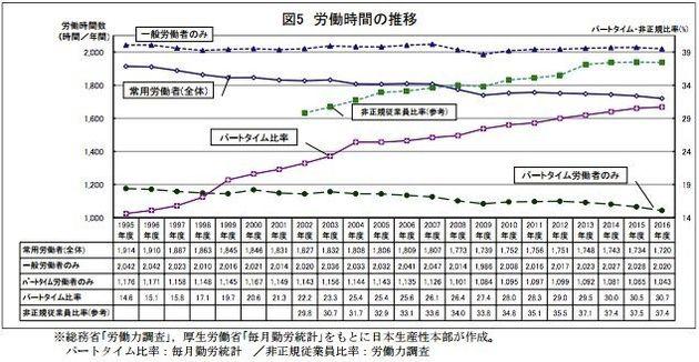 労働生産性、日本はG7の中では最低→上位ドイツは上司がポケットマネーで罰金を払う仕組みになっていた