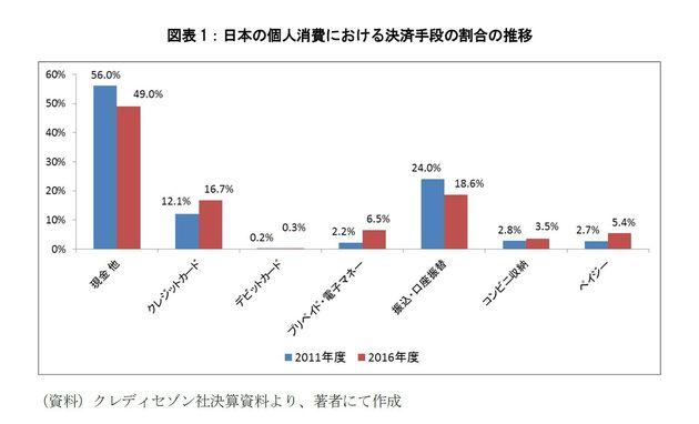 日本におけるキャッシュレス化の進展状況について-日本のキャッシュレス化について考える(1):研究員の眼