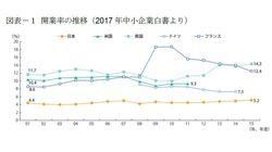 日本経済・社会を活性化する起業の促進のために最も必要なこと:研究員の眼