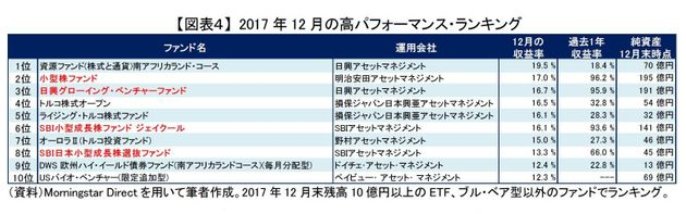 国内中小型株のアクティブ・ファンドが好調~2017年12月の投信動向:研究員の眼