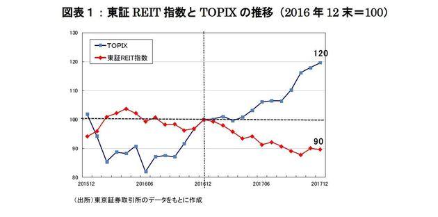 J-REITによる自社株買いへの期待と課題:研究員の眼