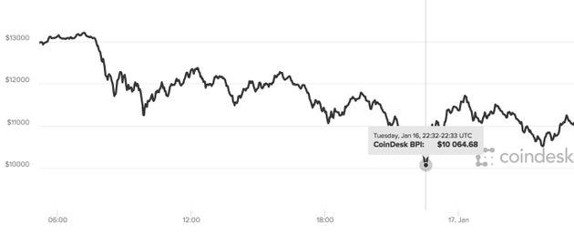 Bitcoin、一万ドルを切る | ビットバンク マーケット情報