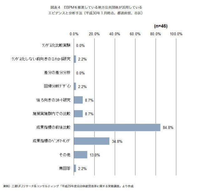高まる「成果の見える化」の要請への行政評価の活用