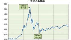 18年の中国株の展望~株価は上昇基調、対外開放の動きも要注目:基礎研レター