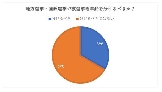大学生でも政治家に-若者から被選挙権18歳、供託金10万円を提言【若者政策推進議連第二回総会】