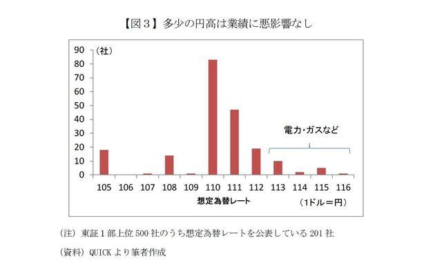 ついに米国株ミニバブルが崩壊-日経平均は早期に2万3000円を回復か:基礎研レター