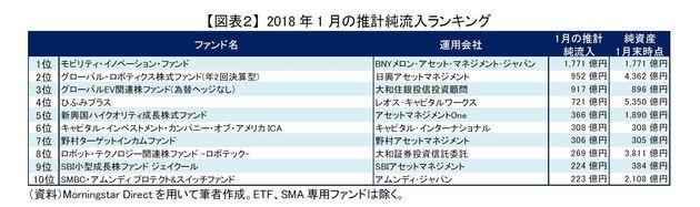 引き続き好調だが、注意が必要な国内中小型株のアクティブ・ファンド~2018年1月の投信動向:研究院の眼