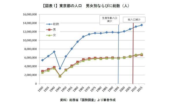 「多子化する東京都」-少子化データを読む-大都会型子ども政策に、エリア少子化政策を重ねる危険性(1):研究員の眼
