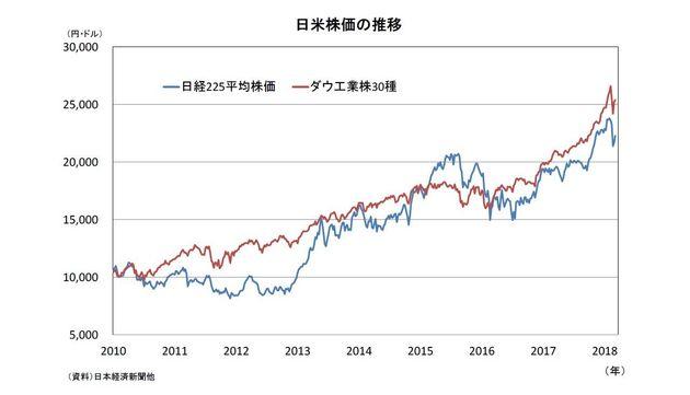 米経済政策の行方~株式市場は不安定に:エコノミストの眼