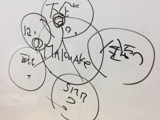 勝屋久さんが書いたマクアケの事業構想。日本各地の企業や技術を結びつけることが目標だという