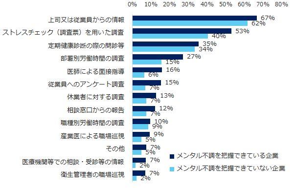 この世は、ストレスにあふれている。58%の企業にメンタル不調者、対策と向き合い方とは(調査結果)