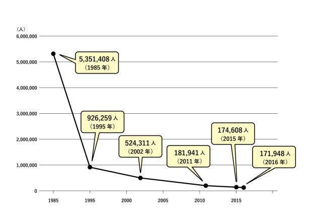 全世界で登録されているハンセン病患者数の推移
