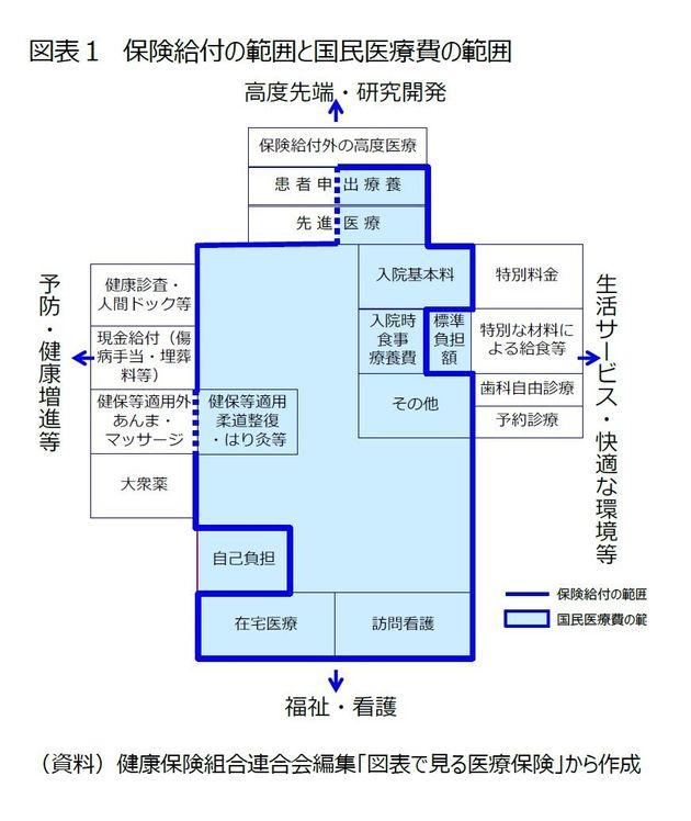 日本の医療費、何にお金がかかっているの?:基礎研レター