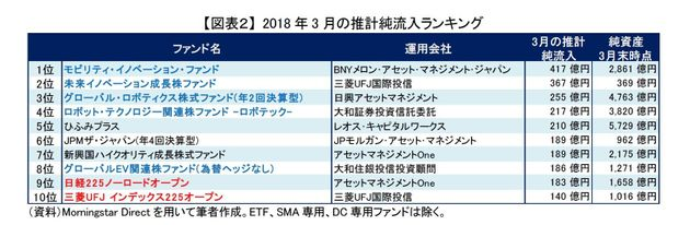 逆張り投資に利用される国内株パッシブ~2018年3月の投信動向:研究員の眼