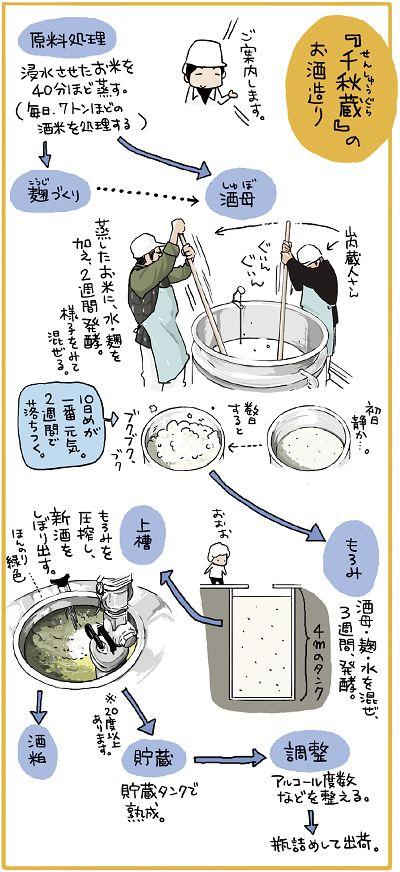"""伝統産業を支える""""技術""""の継承を~情報労連 高清水酒造労働組合~"""