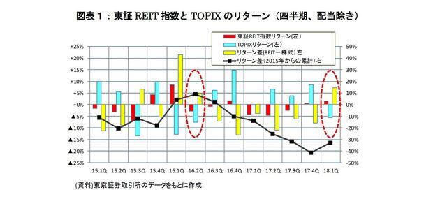 第1四半期のJリート市場は7期ぶりに国内株をアウトパフォーム~海外資金の流入が市場を下支え:研究員の眼