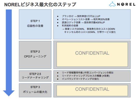 【第2回】業界初「クルマのサブスクリプション」に挑む!新規事業のマーケティング【株式会社IDOM】