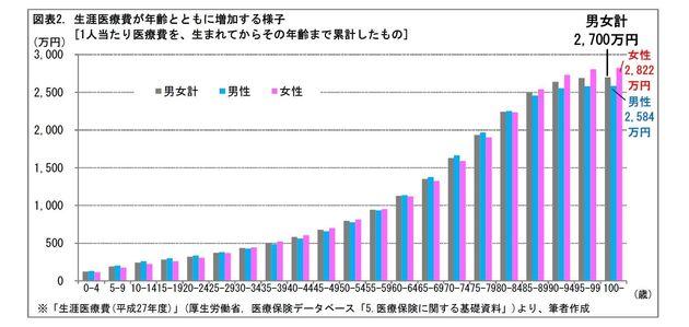 医療費は各年齢でどれくらいかかるものなの?:基礎研レター