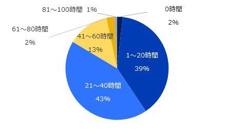 企業の「残業規制」48%が賛成、40%が反対。経営への支障や隠れ残業を懸念する声も。(調査結果)