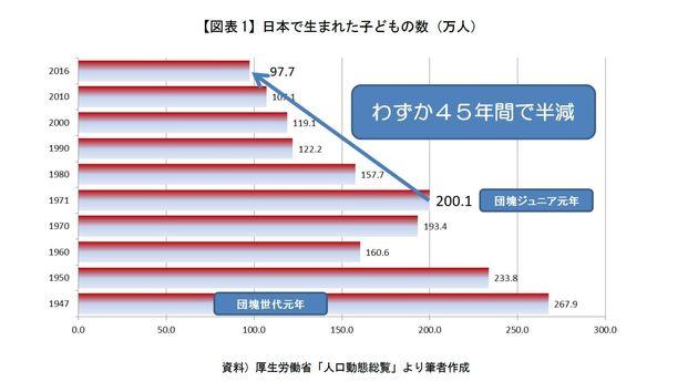 消え行く日本の子ども-人口減少(少子化)データを読む-わずか半世紀たたず、半減へ:研究員の眼