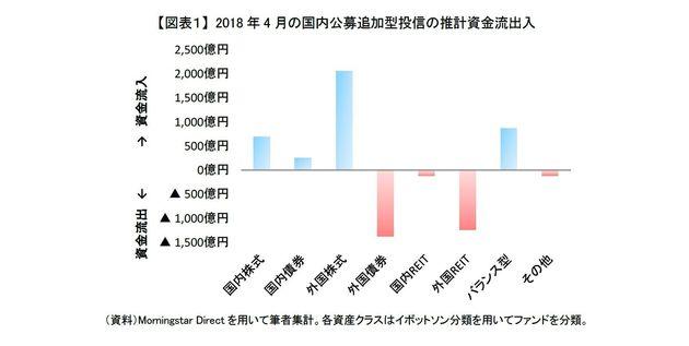 外国REITと外国債券からの資金流出が続く~2018年4月の投信動向:研究員の眼