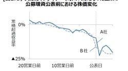 インサイダー取引規制強化の効果-公表前の株価下落に影響したか?:基礎研レター
