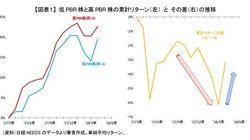 4月の低PBR株、優位について~円安だけではなかった可能性も:基礎研レター