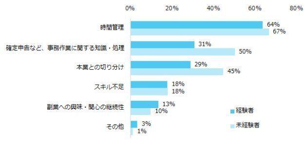 「副業」に興味ある人は9割。でも経験者は3割だけ。一番のハードルは「時間管理」(調査結果)