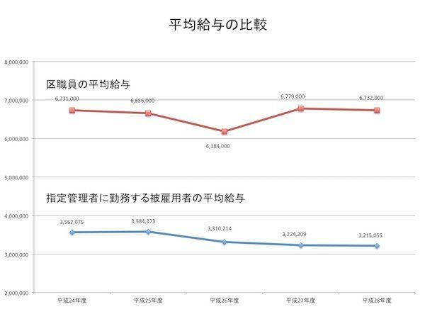 「ピンハネ」が、日本を貧しくしている。