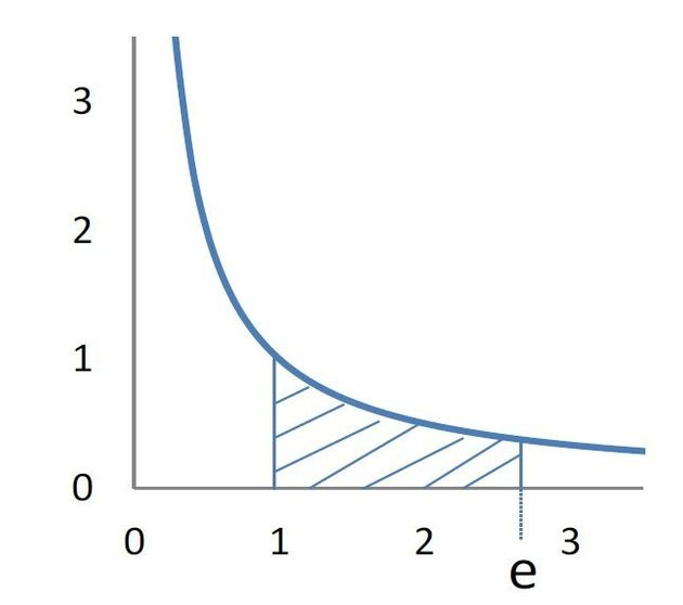 ネイピア数eについて-ネイピア数とは何か、ネイピア数はどんな意味を有しているのか:研究員の眼