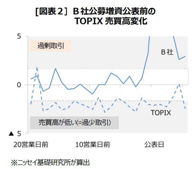 インサイダー取引規制強化の効果の再考-公表前の売買高に影響したか?:基礎研レター