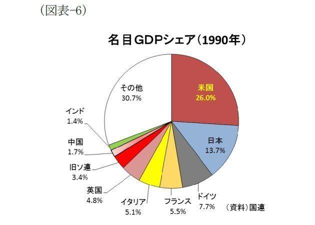 図表でみる世界経済(GDP編)~世界経済勢力図の現在・過去・未来:基礎研レター